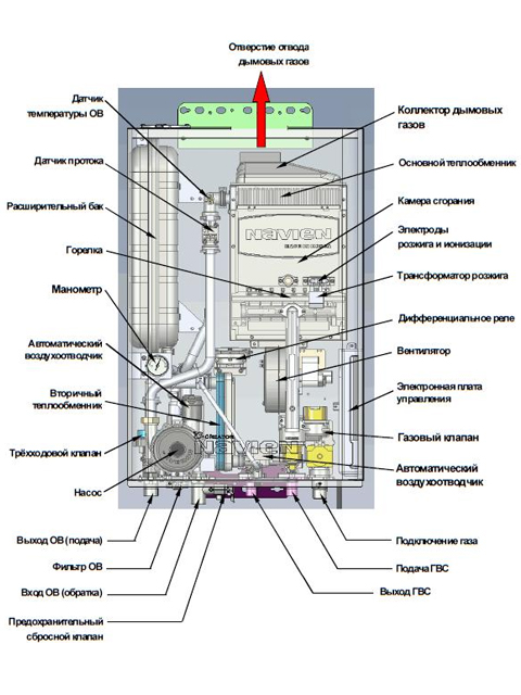 Газовый котел настенный Навьен Navien Deluxe-16k COAXIAL White, 16 кВт, закрытая камера, двухконтурный. Город Челябинск. Цена 28400 руб