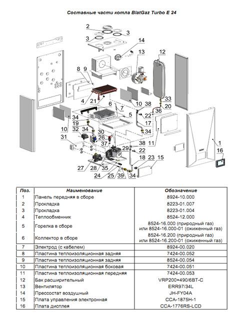 Газовый котел настенный NEVA BaltGaz Turbo E 24, 24 кВт, закрытая камера, двухконтурный. Город Челябинск. Цена 25500 руб