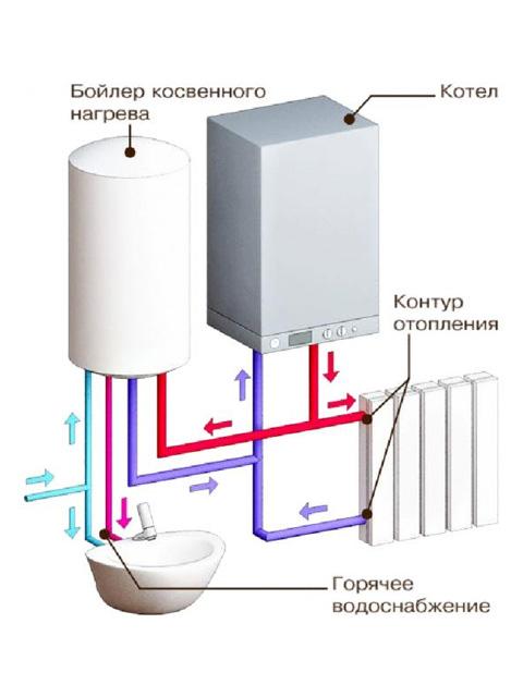 Котел настенный газовый BUDERUS 24 + коаксиальный комплект дымохода + Бойлер Metalac 100 литров. Город Челябинск. Цена по запросу